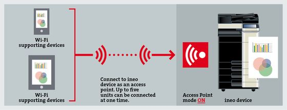 Wireless LAN Access Point Mode workflow image