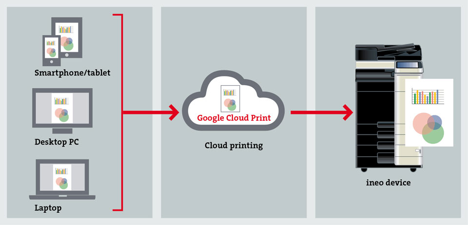 how to connect to google cloud print