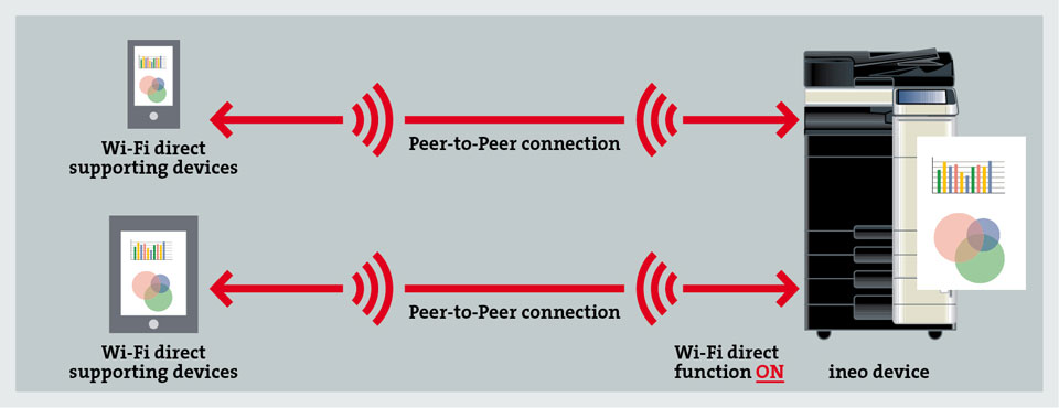 how to connect wifi direct to tv